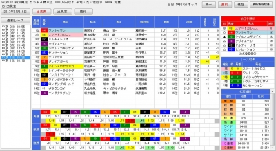 1月16日の中京11Rにおけるトレンドアナライザー分析画面