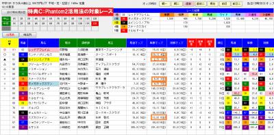 0320中京12Rファントム2分析画面