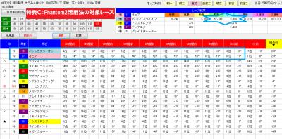 Phantom2の単勝時系オッズ分析0325中京12R画面