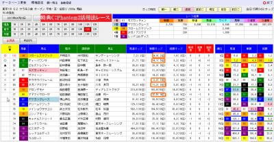 ダイヤモンドオッズ特典C対象レース0423フローラS分析画面