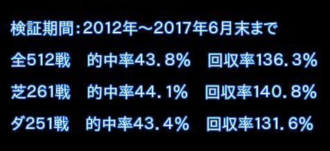 競馬ソフト必買いロジック2012〜2017年6月末までの実績