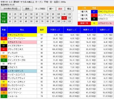 1月13日の愛知杯デッドワンシステム3直前分析画面