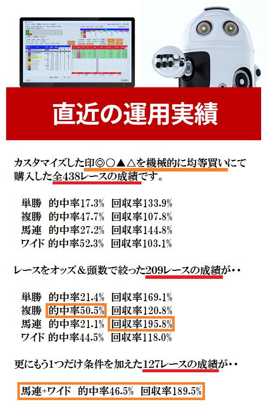 【単撃ロボ4池やん特典】カスタマイズ印◎○▲△を機械的に均等買いした場合の直近7か月成績