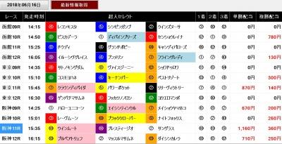 競馬予想ソフト超人0616後半レースのセレクト馬成績