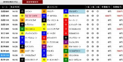 超人ソフト画面0617後半レースの成績