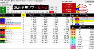 競馬ソフトKISAI0707中京11R画面