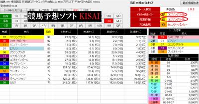 0707福島11RのKISAI画面