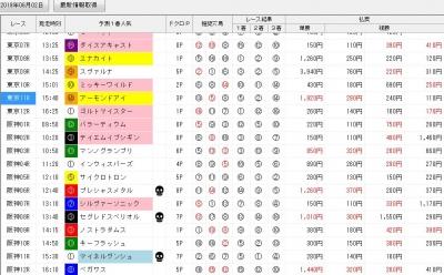 2019年安田記念当日の競馬ソフト「ジャッジメント」画面