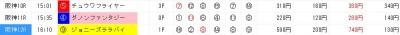 ジャッジメント画面9月15日の阪神後半レース推奨穴馬