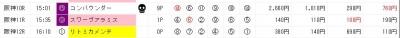 ジャッジメント画面9月14日の阪神後半レース