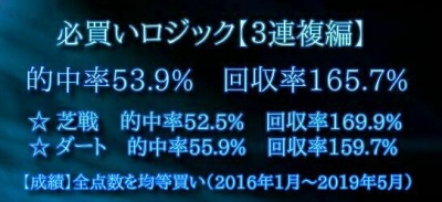 競馬ソフト必買い3連複編の成績(的中率53.9%で回収率165.7%)