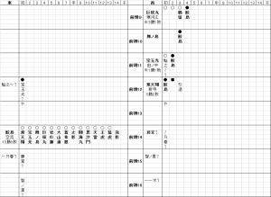 鮫島星取表09〜16
