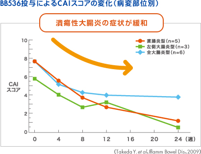 BB536の潰瘍性大腸炎への効果