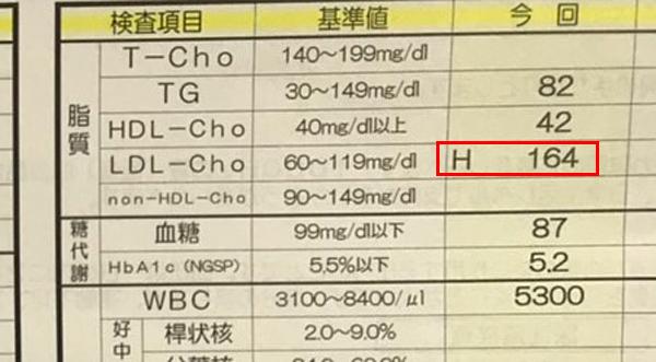 悪玉コレステロールLDL-Cho
