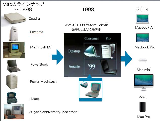 1998以前のMacラインナップと98年、2014年の比較