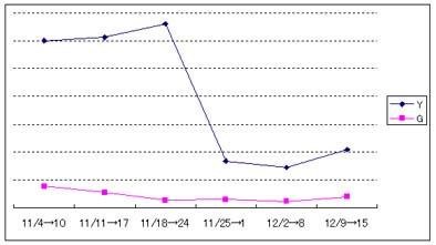 Yahooアルゴリズム変更の検証2006年末2