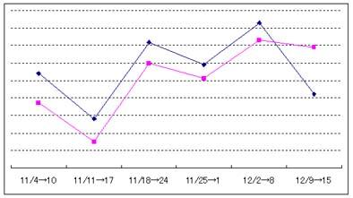 Yahooアルゴリズム変更の検証2006年末10