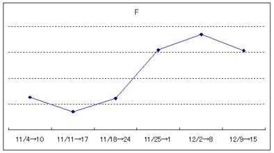 Yahooアルゴリズム変更の検証2006年末11