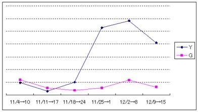 Yahooアルゴリズム変更の検証2006年末12