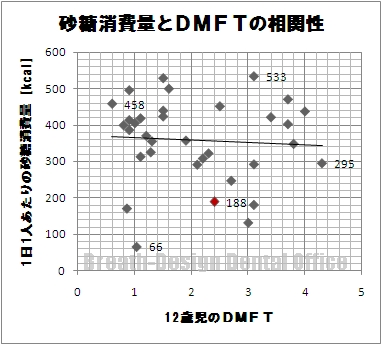砂糖消費量とDMFTの関係