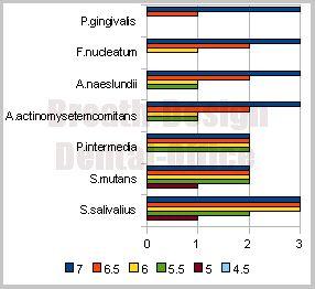 口腔内常在菌の増殖可能pH域