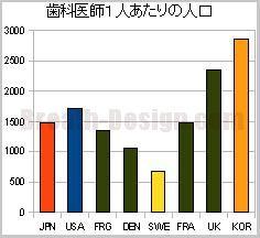 歯科医師1人あたりの人口 国際比較