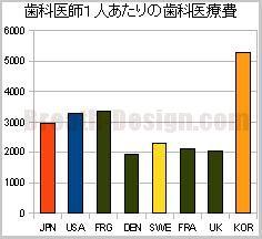 歯科医師1人あたりの歯科医療費 国際比較