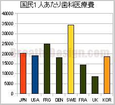 国民1人あたりの歯科医療費 国際比較