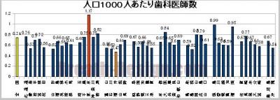 都道府県別人口あたり歯科医師数の比較