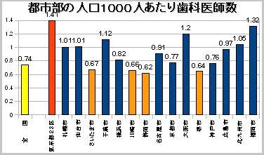 都市部の人口当たり歯科医師数の比較