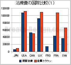 歯科治療費の国際比較(根管治療と金属冠)