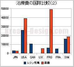 歯科治療費の国際比較(レジン充填と抜歯)