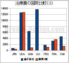 歯科治療費の国際比較(歯石除去とデンタル)