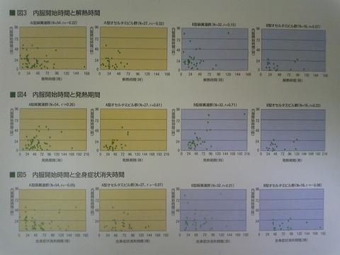 インフルエンザ タミフルと麻黄湯との比較
