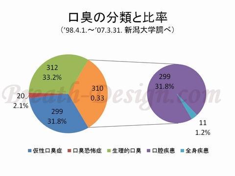 口臭の国際分類 口臭のタイプと比率
