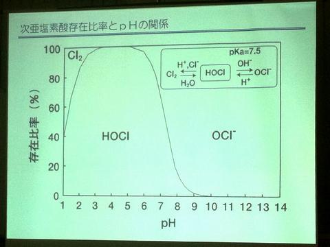 次亜塩素酸 ルドルフのグラフ
