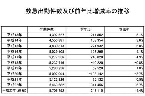 救急車 年間 出動回数 4万円
