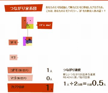 12/22 emo家系図