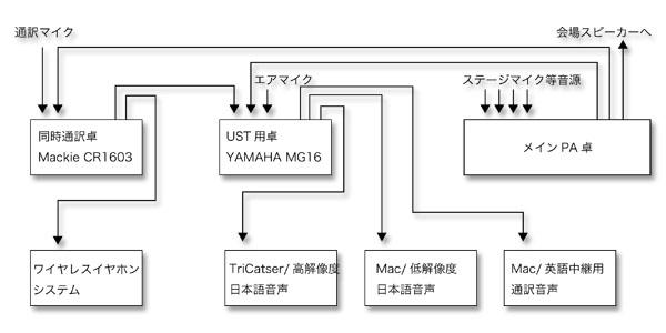 PA配線図