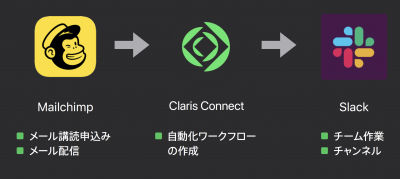 Claris Connect