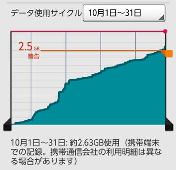 スマホプラン変更 Y!mobile