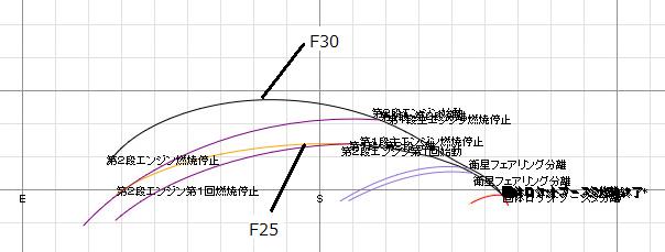 F30 打ち上げ 見え方