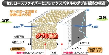 ダブル断熱 セルロースファイバー+外張り断熱