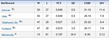 09-10シーズン、ノースウェストディビジョン