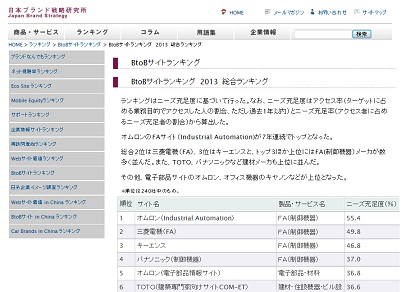 BtoBサイト調査2013