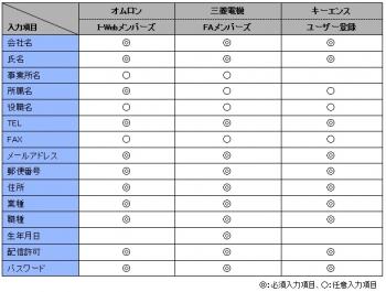 会員登録の入力項目一覧