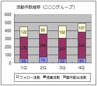 活動件数推移グラフ