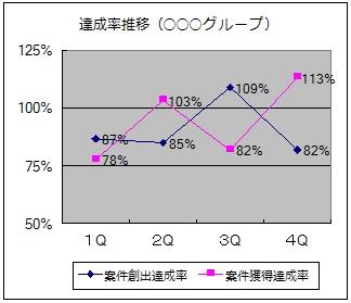 達成率推移グラフ
