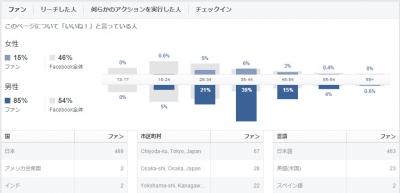 Facebookファン構成