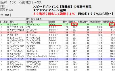 競馬データ分析ソフト【スピードブレイン2種牡馬データ】